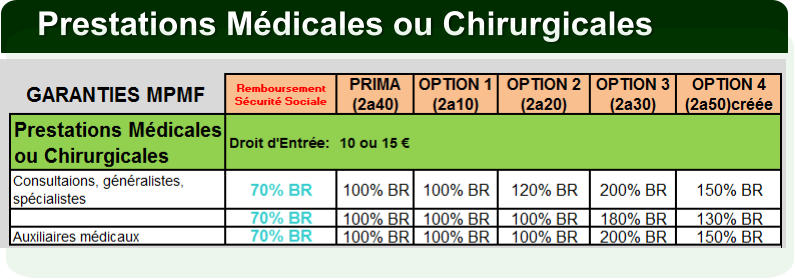 Prestations Médicales ou Chirurgicales